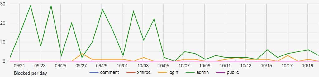 Screenshot WordPress Plugin IP Geo Block